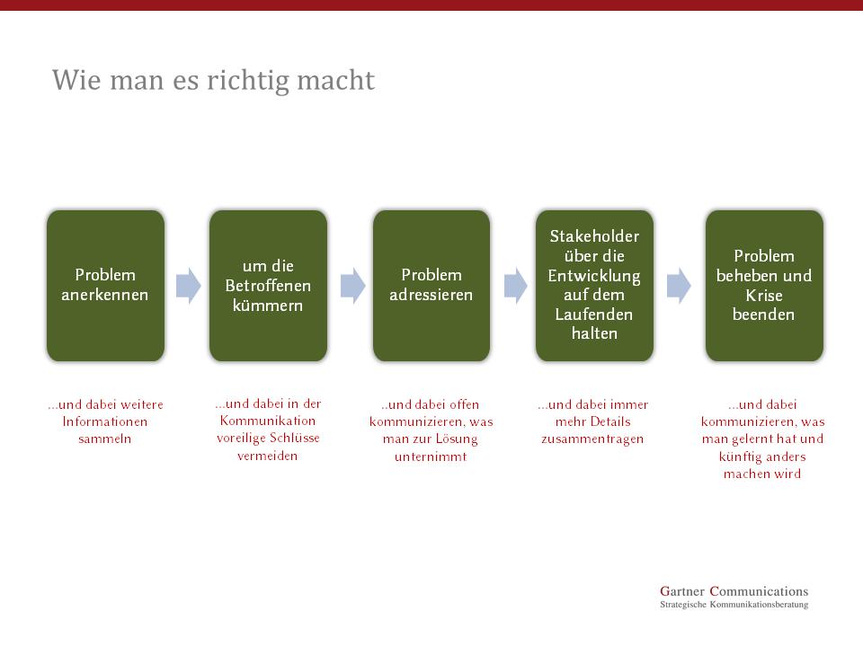 Grafik Krisenkommunikation